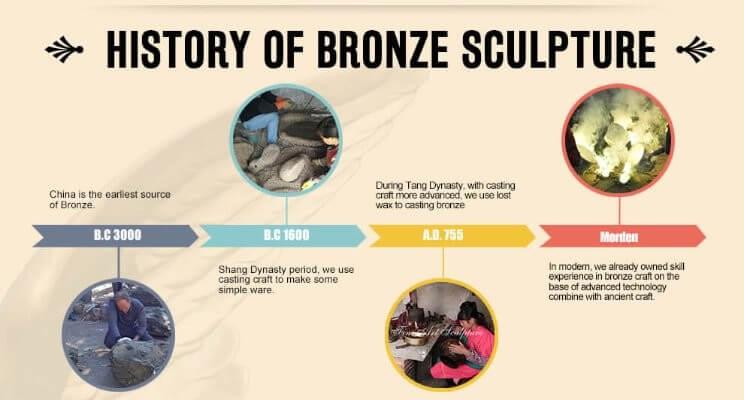 history of bronze sculpture